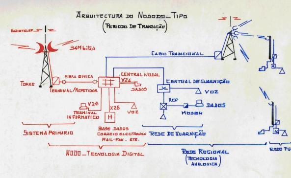 Fig53 - RTM - Nodo-tipo